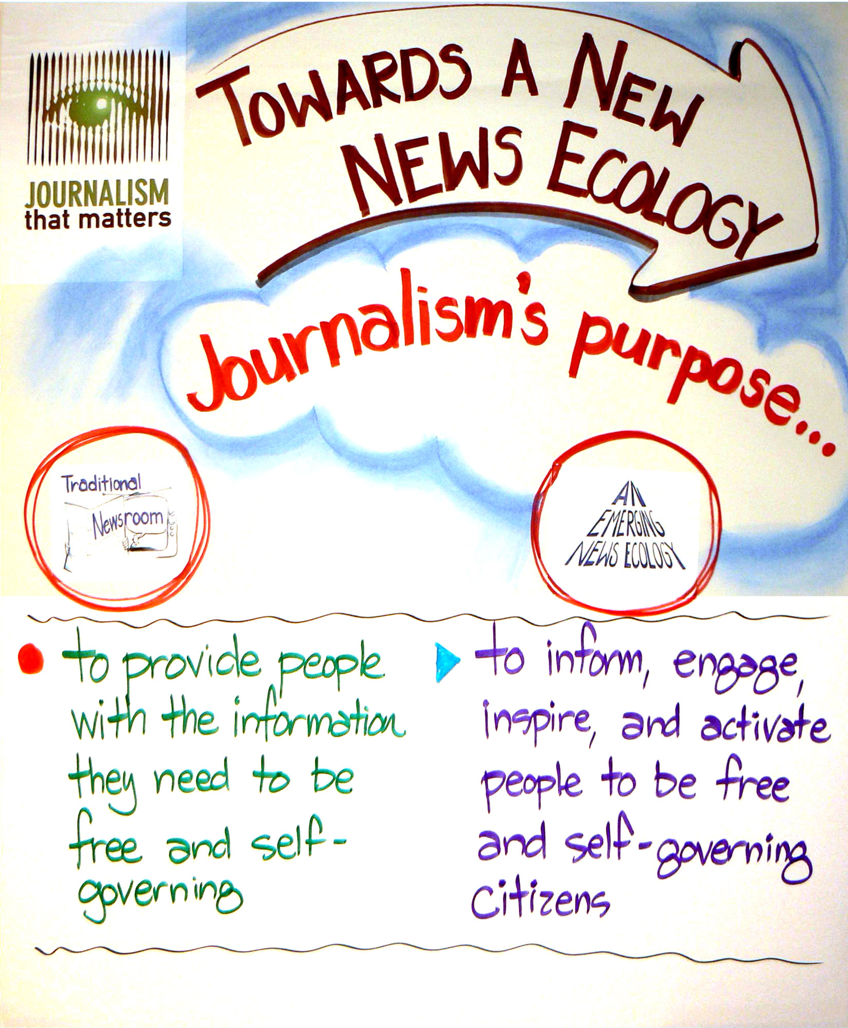 role and purpose of journalism Role of journalism  role of muslim leaders in journalism in subcontinent 1 sir syed ahmad khan:  for the purpose of creating awareness amongst the .
